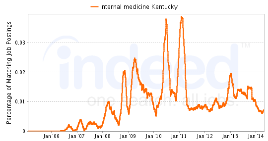 Chart of Internal Medicine job growth in Kentucky