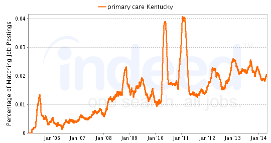 Chart of primary care job growth in Kentucky